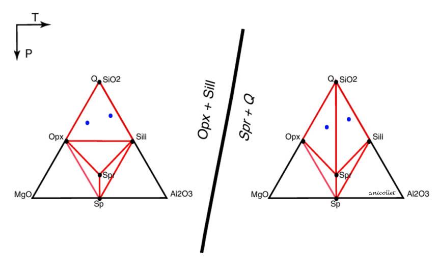 les lignes de liaison reliant les min�raux en �quilibre ne doivent jamais  se couper  compte tenu de la position des diff�rents min�raux, 2 solutions  sont