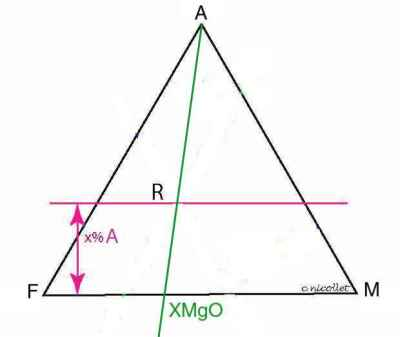 diagrammes triangulaires acf afm  construire diagramme triangulaire #5